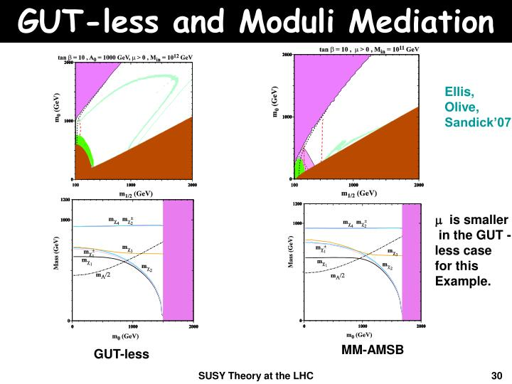 GUT-less and Moduli Mediation