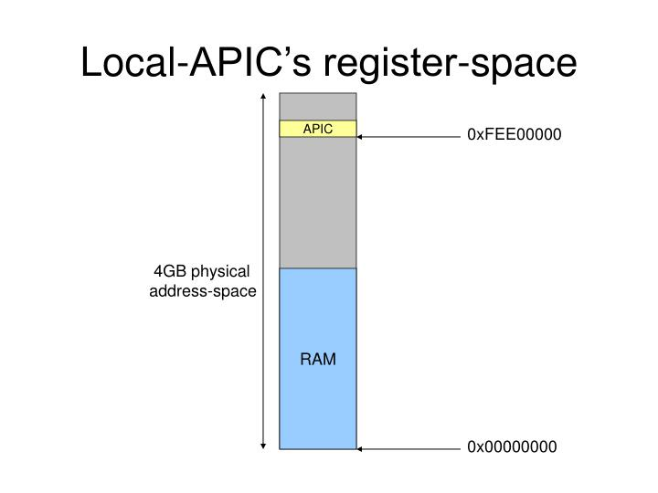 Local-APIC's register-space
