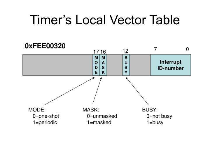 Timer's Local Vector Table