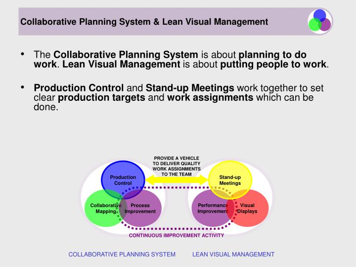 Collaborative Planning System & Lean Visual Management