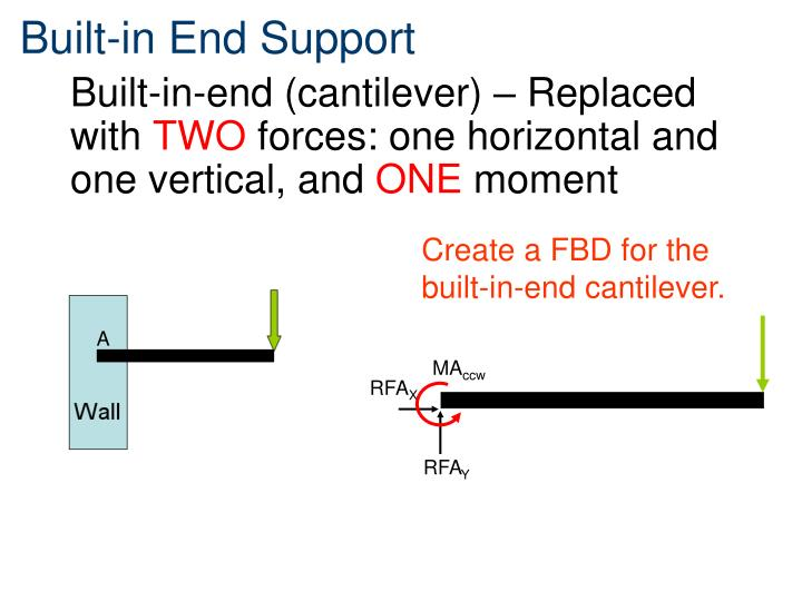 Built-in End Support
