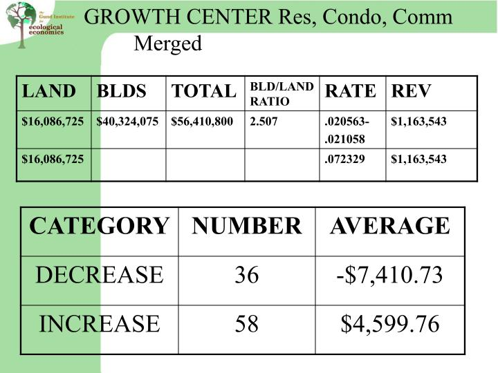 GROWTH CENTER Res, Condo, Comm              	Merged