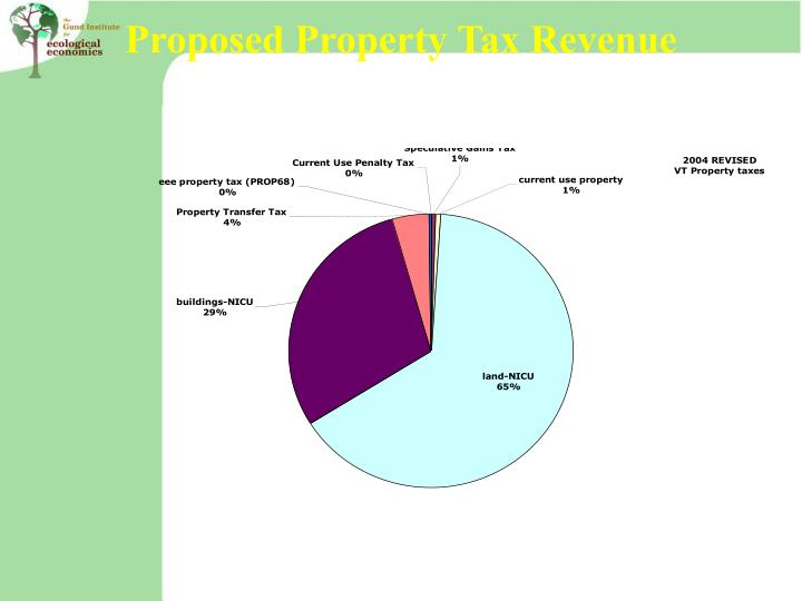 Proposed Property Tax Revenue