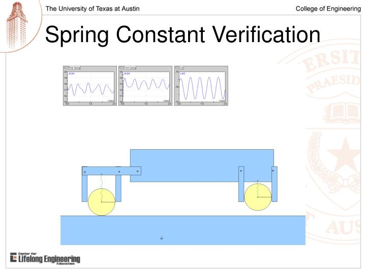Spring Constant Verification