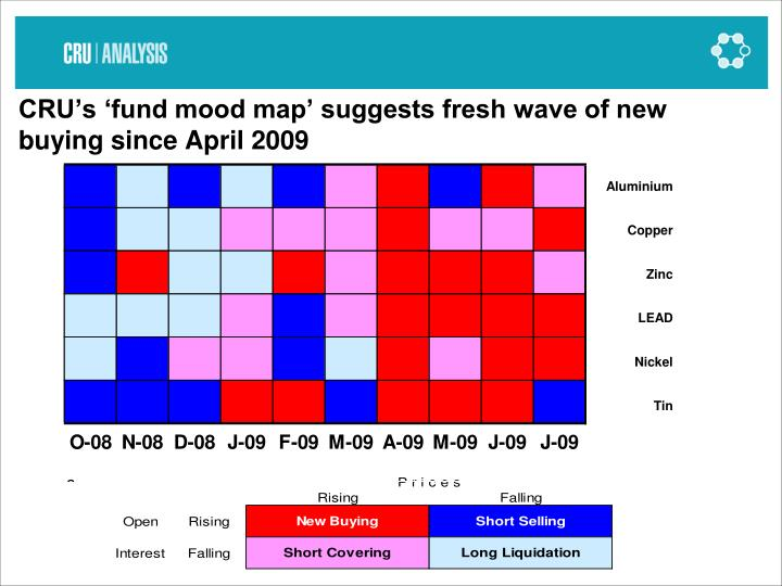 CRU's 'fund mood map' suggests fresh wave of new buying since April 2009