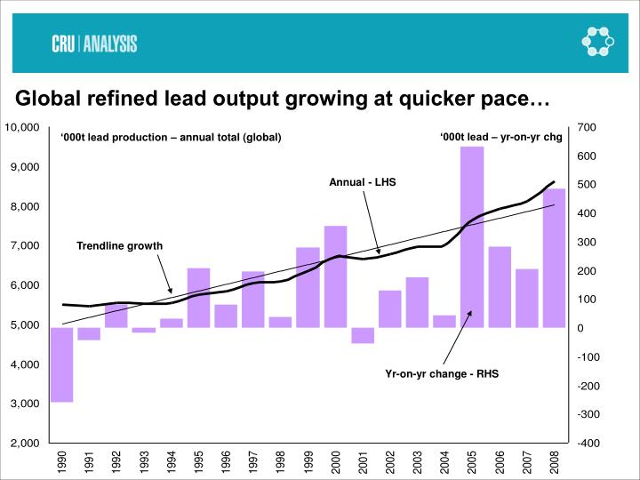 Global refined lead output growing at quicker pace…