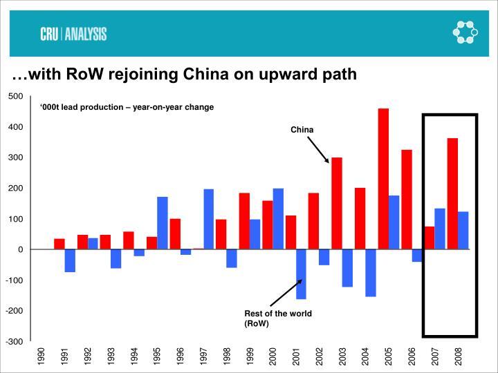 …with RoW rejoining China on upward path