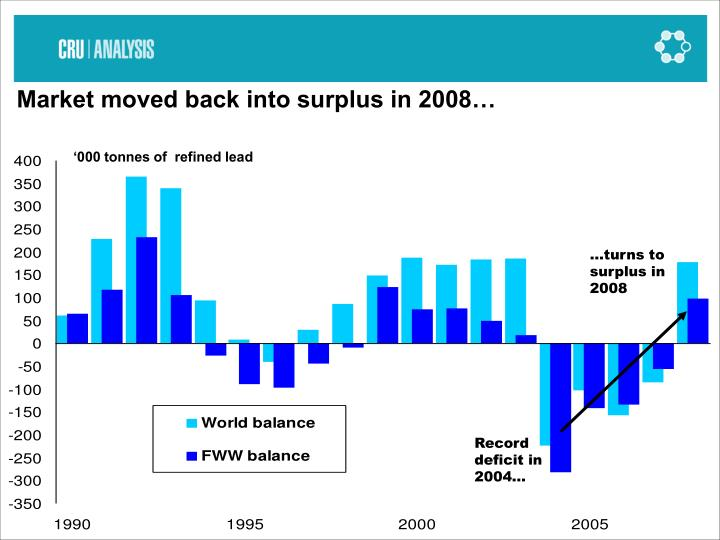 Market moved back into surplus in 2008…