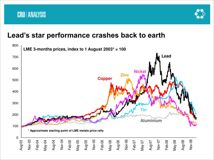 Lead's star performance crashes back to earth