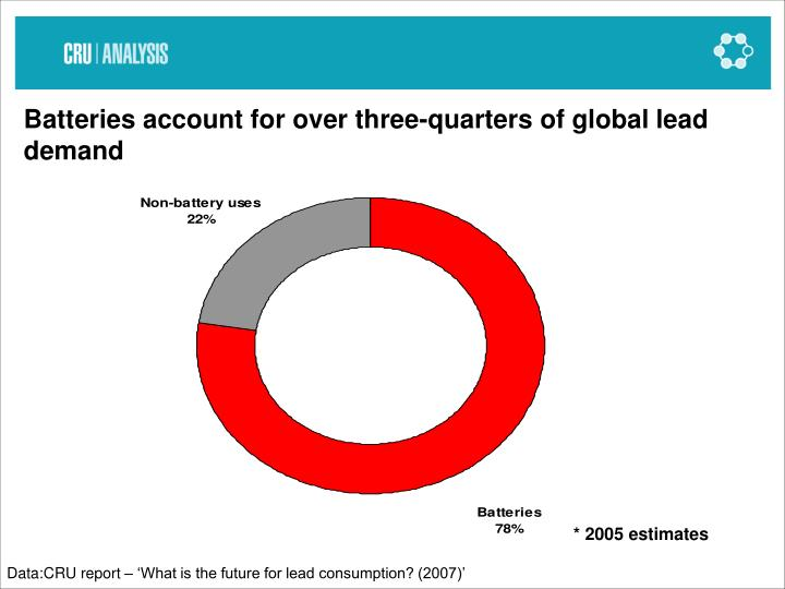 Batteries account for over three-quarters of global lead demand