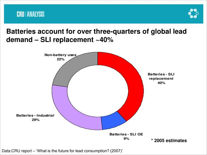 Batteries account for over three-quarters of global lead demand – SLI replacement ~40%