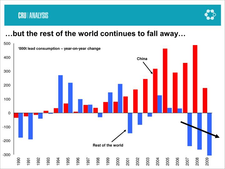 …but the rest of the world continues to fall away…