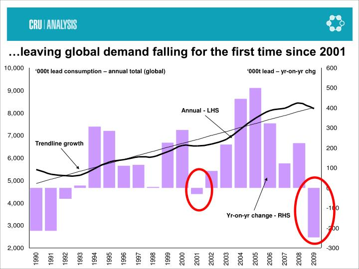 …leaving global demand falling for the first time since 2001