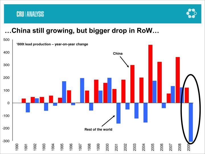…China still growing, but bigger drop in RoW…