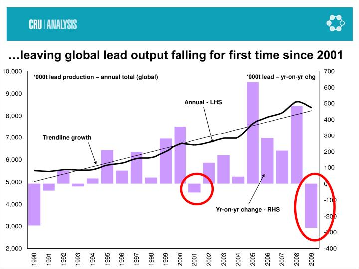 …leaving global lead output falling for first time since 2001