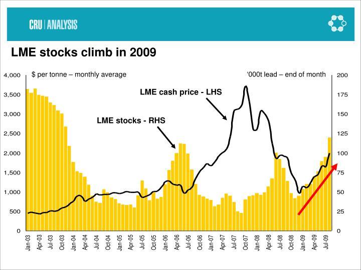LME stocks climb in 2009