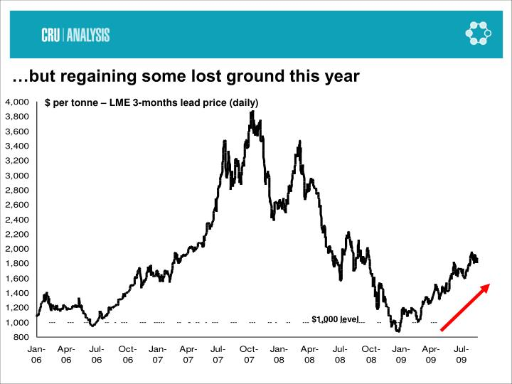 …but regaining some lost ground this year