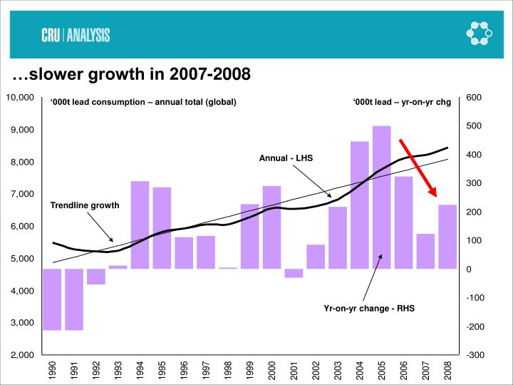 …slower growth in 2007-2008