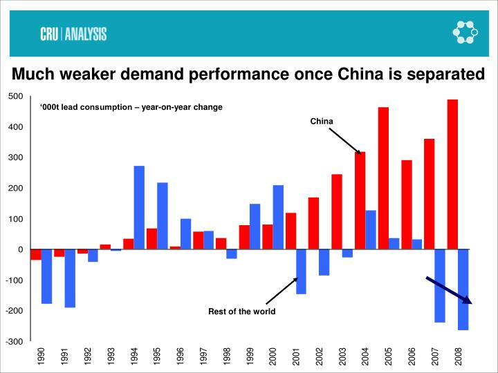 Much weaker demand performance once China is separated
