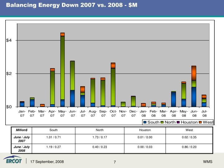 Balancing Energy Down 2007 vs. 2008 - $M