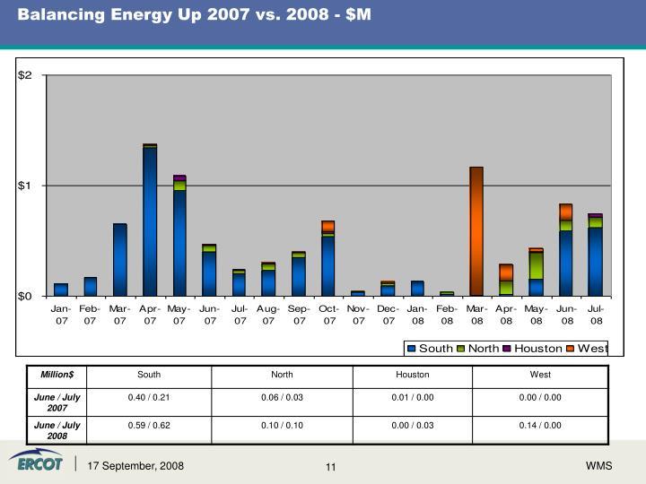Balancing Energy Up 2007 vs. 2008 - $M