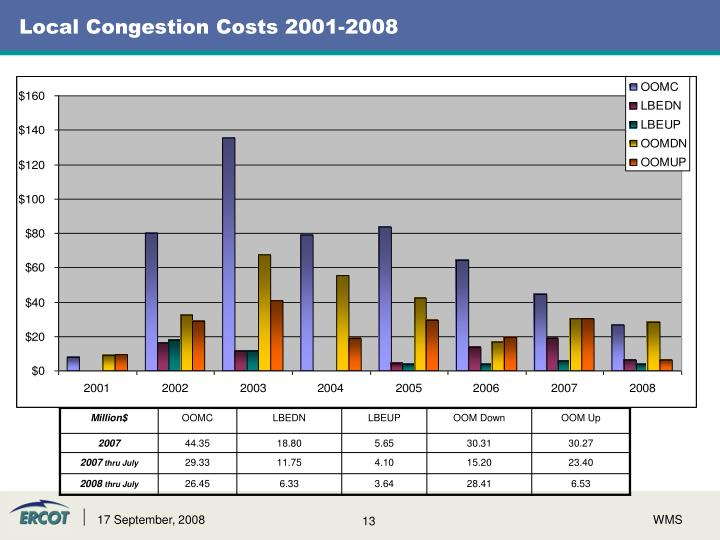Local Congestion Costs 2001-2008