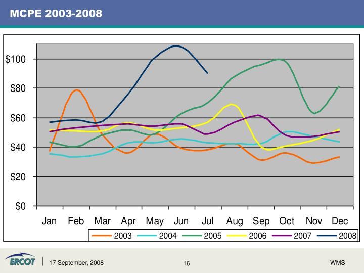 MCPE 2003-2008