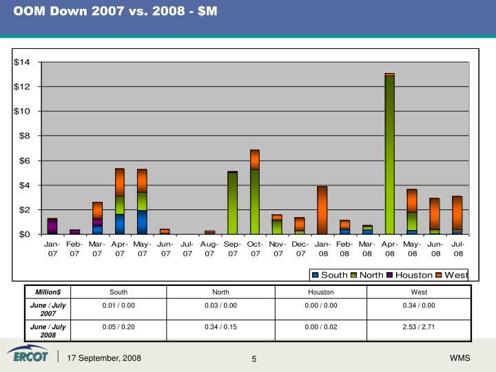 OOM Down 2007 vs. 2008 - $M