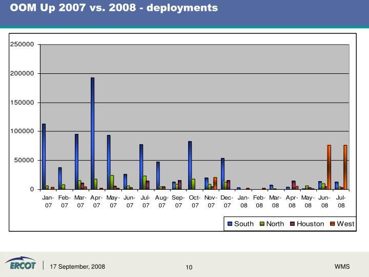 OOM Up 2007 vs. 2008 - deployments