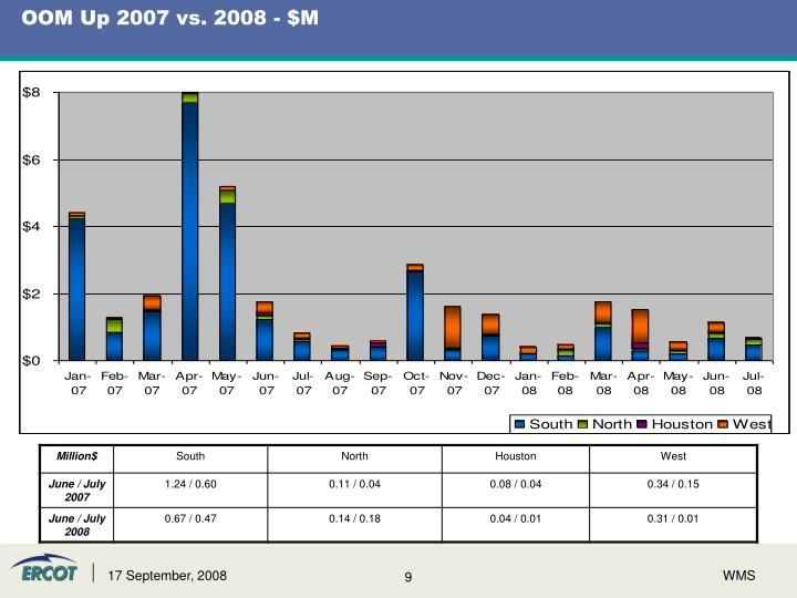 OOM Up 2007 vs. 2008 - $M