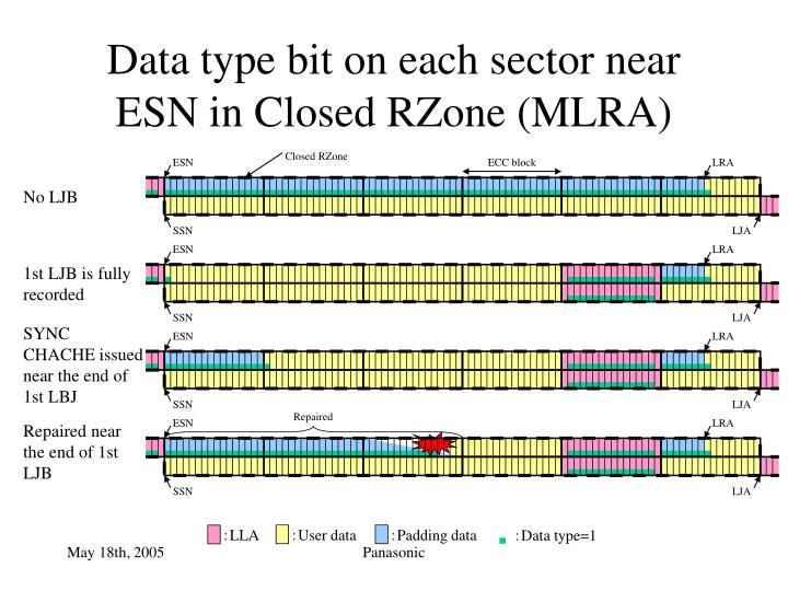 Data type bit on each sector near ESN in Closed RZone (MLRA)