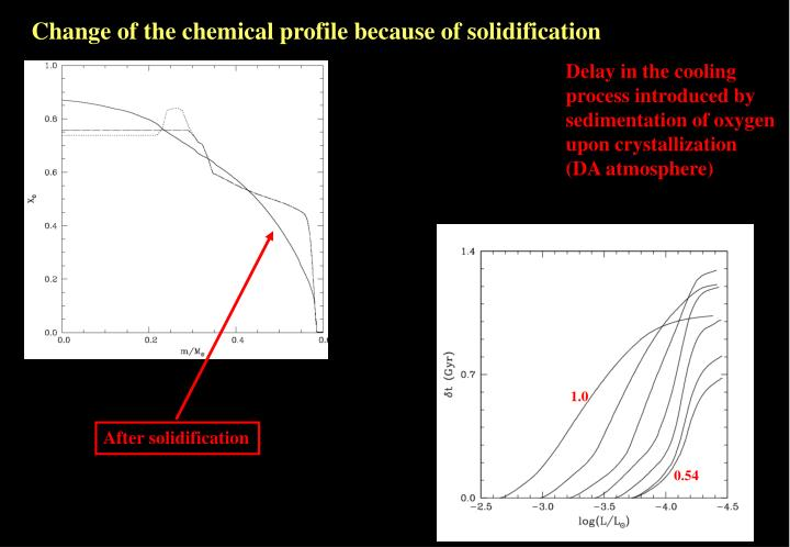 Change of the chemical profile because of solidification