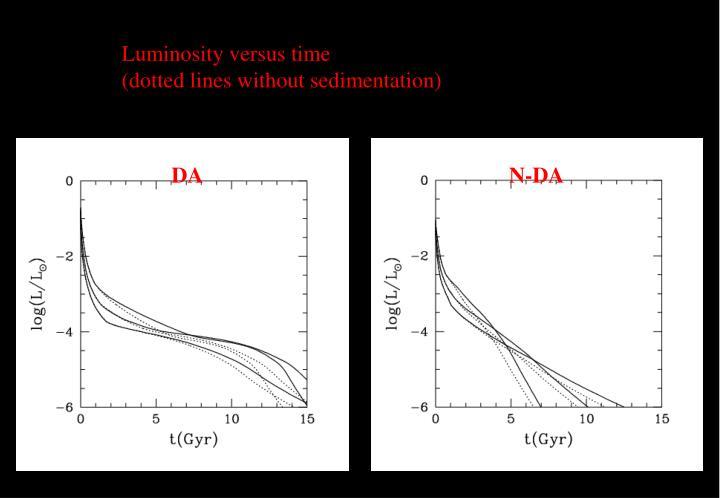 Luminosity versus time