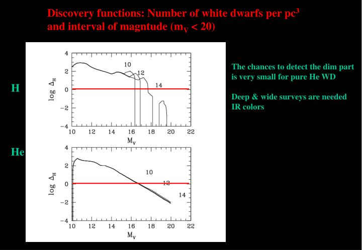 Discovery functions: Number of white dwarfs per pc