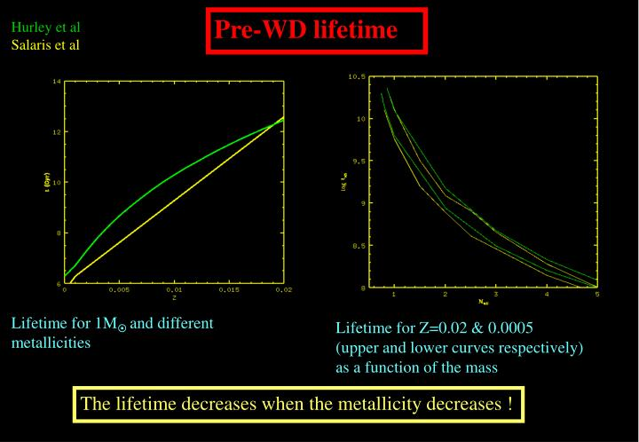 Pre-WD lifetime