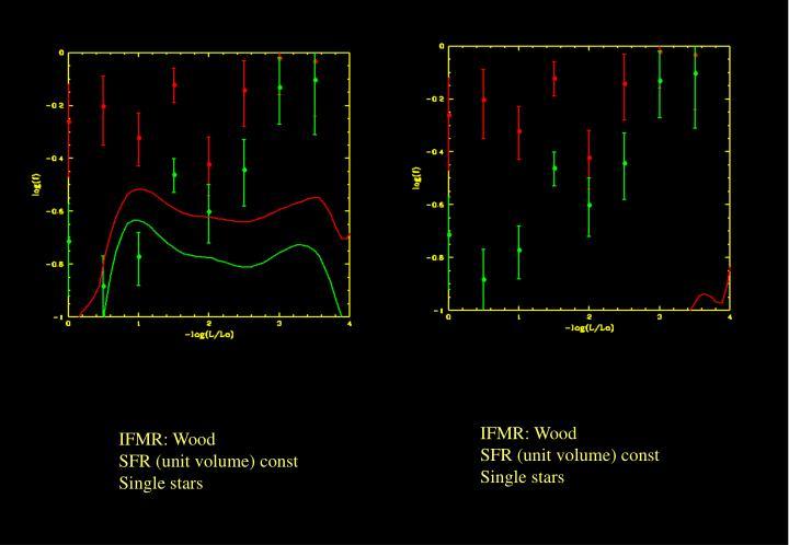 IFMR: Wood
