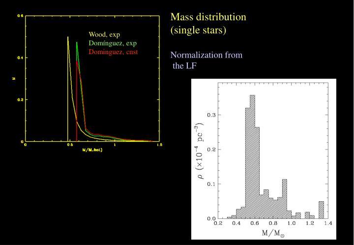 Mass distribution