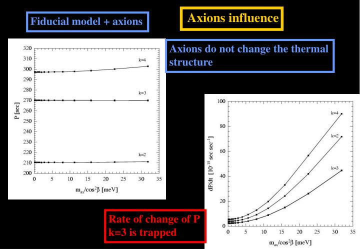 Axions influence