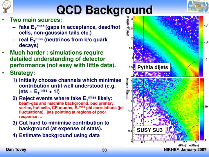 QCD Background