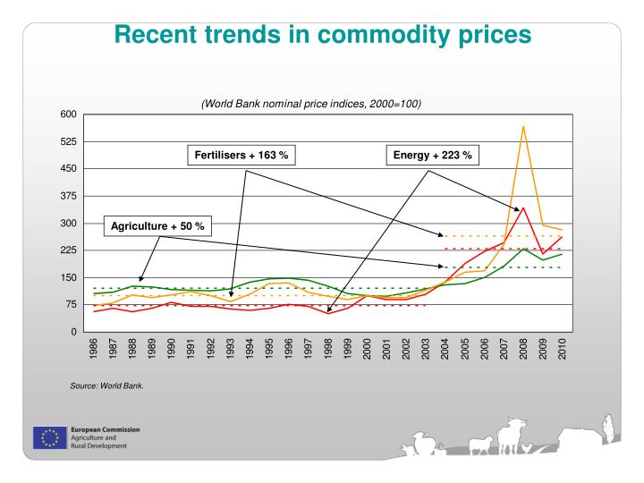 Recent trends in commodity prices