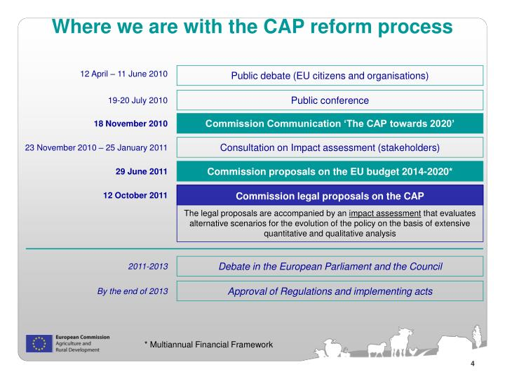 Where we are with the CAP reform process