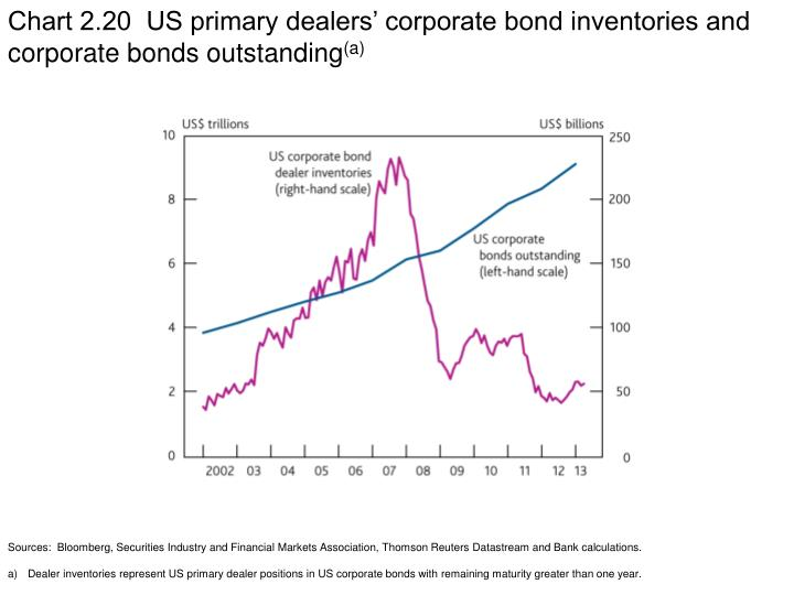 Chart 2.20  US primary dealers' corporate bond inventories and corporate bonds outstanding