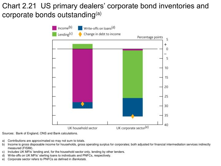 Chart 2.21  US primary dealers' corporate bond inventories and corporate bonds outstanding