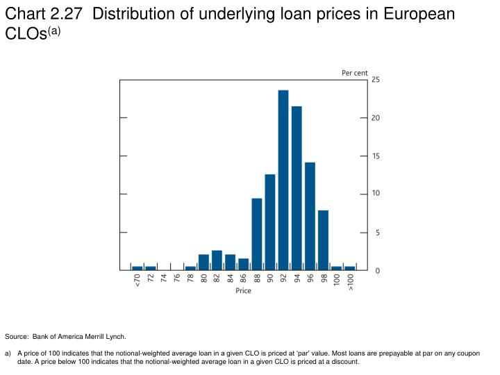 Chart 2.27  Distribution of underlying loan prices in European CLOs