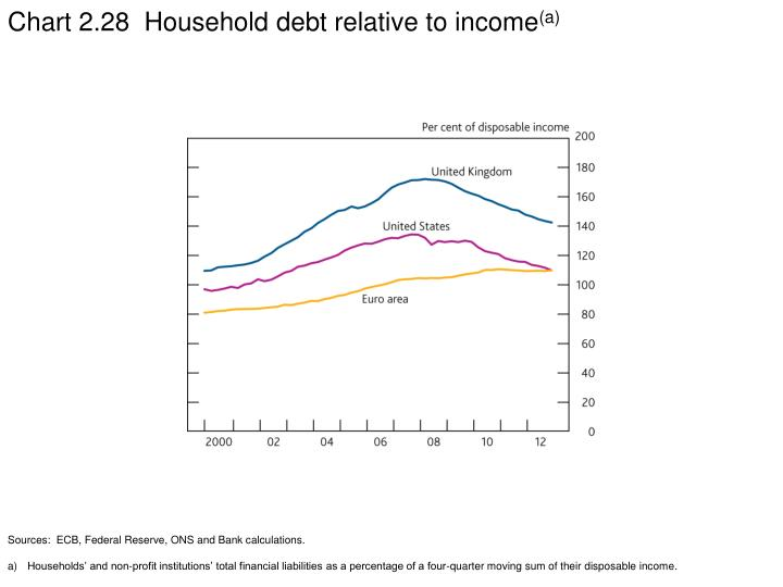 Chart 2.28  Household debt relative to income