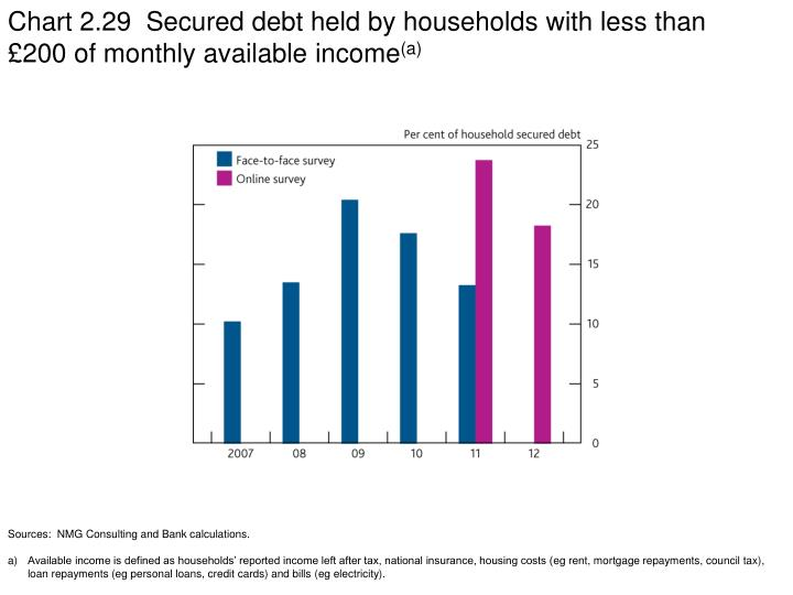 Chart 2.29  Secured debt held by households with less than