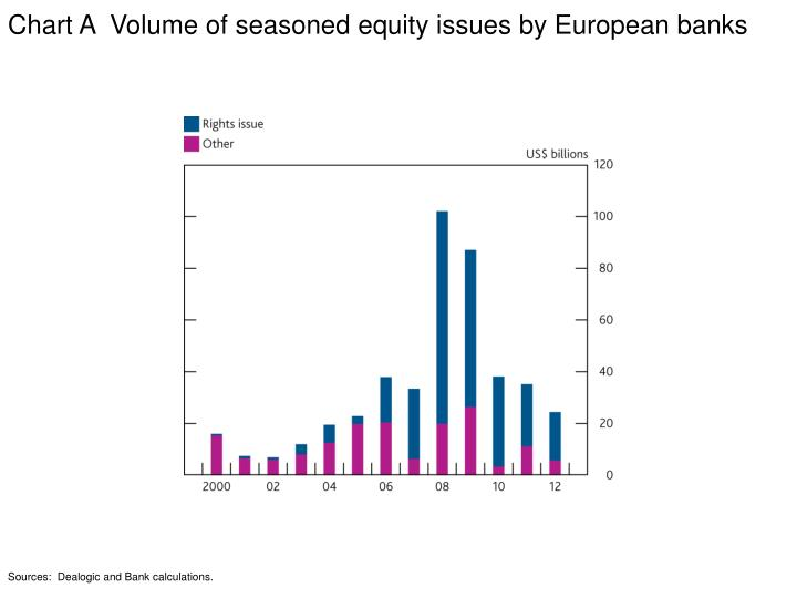 Chart A  Volume of seasoned equity issues by European banks
