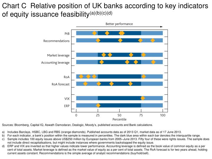 Chart C  Relative position of UK banks according to key indicators of equity issuance feasibility