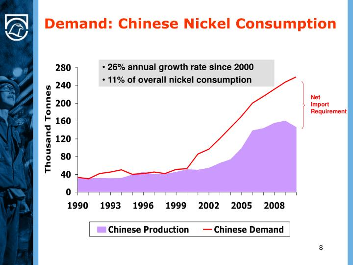 Demand: Chinese Nickel Consumption