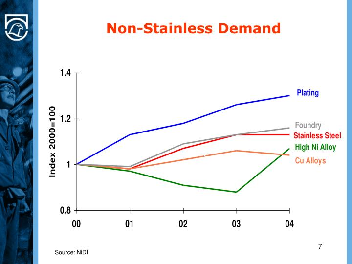 Non-Stainless Demand